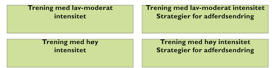 Figur 1. Design, Phys-Can, med randomisering til trening med høy eller lav-moderat intensitet,  med eller uten veiledning i forhold til strategier for adferdsendring.