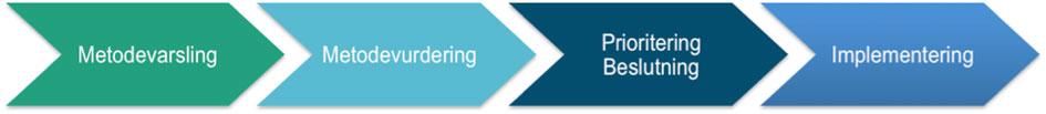 Figur 1: Hovedelementene i nasjonalt system for metodevurdering er metodevarsling, metodevurdering, prioritering og beslutning og implementering gjennom forutsigbare