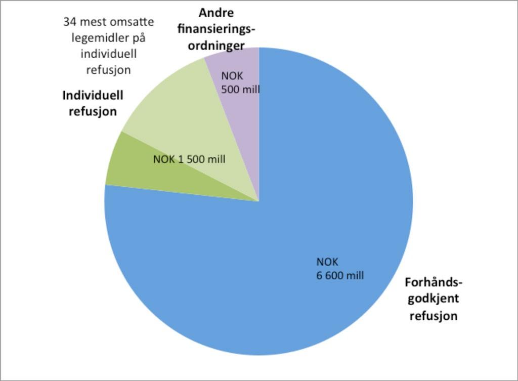 Figur 1. Folketrygdens utgifter til legemidler 2012.