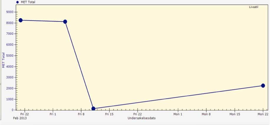 Figur 1 b) Grafikken presenterer pasientenes utvikling fra gang til gang i ett og samme bilde slik at vi kan se om det har skjedd en endring siden sist. Det aktuelle bildet presenterer en endring i fysisk aktivitetsatferd til en fiktiv pasient fra  22. februar til 22. april.