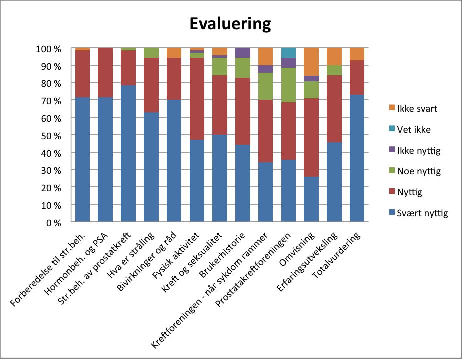 Figur 1 - Evaluering av de ulike temaene