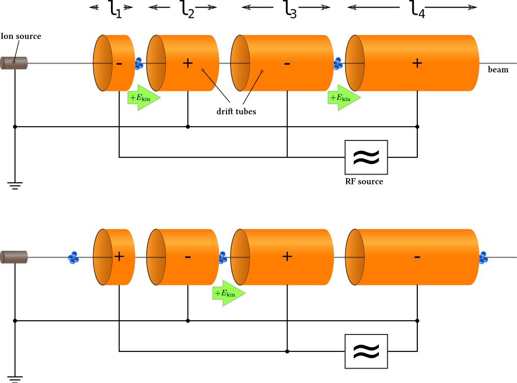 Fig 2: Skisse av Ising/Widerøes lineær akselerator konsept (Wikipedia)