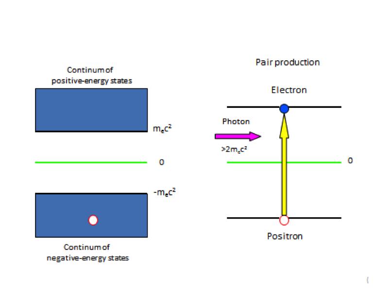 """Figur 1: Venstre side - Mulige energinivåer for elektronet iht. Diracs teori. Nederste energi nivå, fra negativ hvileenergi (-mec2) til -∞, kalles """"Dirac sea"""". Vakanser (hull) i Dirac """"sjøen"""" svarer til positroner. Høyre side – pardannelse. Et foton løfter et elektron fra Dirac sjøen, og det dannes et electron/positron par."""