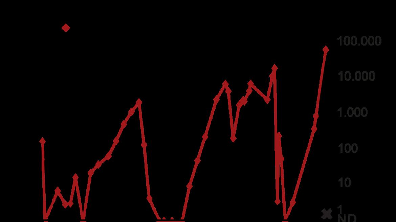 Figur 1: Sirkulerende BRAF V600E mutasjon og M komponent fra diagnose til død hos en pasient med myelomatose. Merk at høyre y-akse (ctDNA) har logaritmisk skala. Behandlingslinjene er tegnet inn øverst i figuren: M, melfalan; P, prednison; T, thalidomid; V, bortezomib (Velcade); D, dexametason; L, lenalidomid.