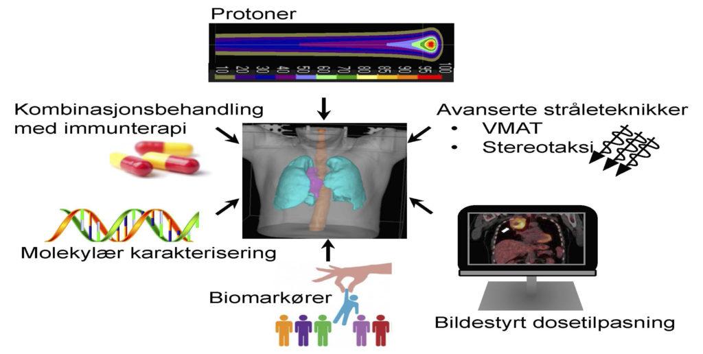 Figur 2. Teknologiske og biologiske fremskritt for bedre tilpasset stråleterapi