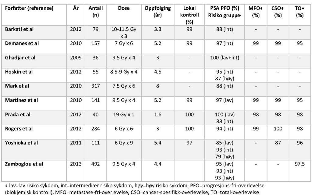 Tabell 2: Sykdomskontroll etter HDR-BT monoterapi