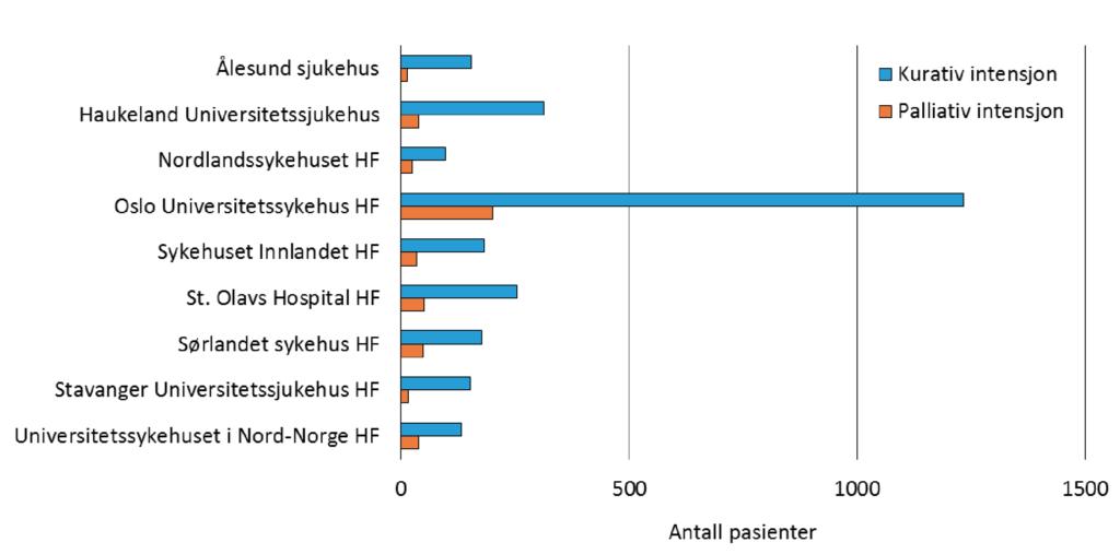 Figur 2: Antall pasienter som mottok strålebehandling for brystkreft ved norske sykehus i 2017, fordelt på kurativ og palliativ intensjon.