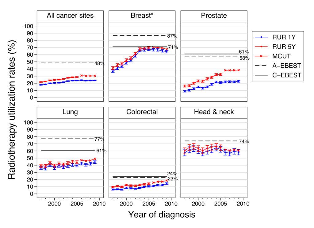 Figur 2: Andelen nydiagnostiserte krefttilfeller som fikk stråleterapi innen 1 år (RUR1Y) og 5 år (RUR5Y) fra diagnosedato. Med unntak av RUR1Y og RUR5Y for brystkreft, var de norske kreftspesifikke, faktiske stråleterapi-rater (RURs) og predikerte estimater for livstids-sannsynlighet for stråleterapi (MCUTs) betydelig lavere enn australske (A) og kanadiske(C) epidemiologi- og evidens-baserte estimater (EBEST) for optimal stråleterapi-rater15.