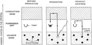 Figur 6: Mulig mekanisme for termoluminiscence (13)