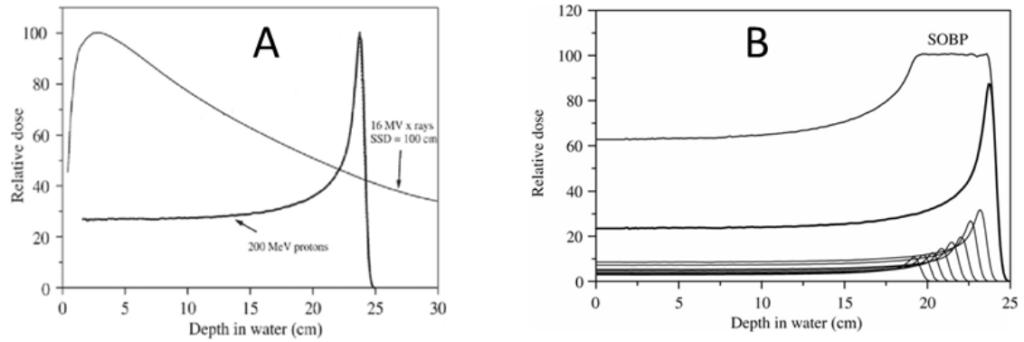 Figur 1. a) Dybdedosekurve for 200 MeV protoner og 16 MV fotoner og b) summert bidrag (SOBP) frastrålebunter med 200 Mev protoner og flere med lavere energier [1, modifisert].