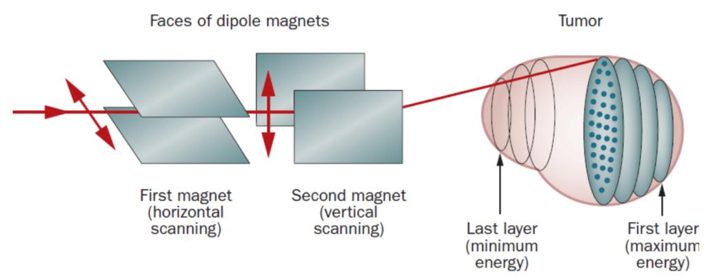 Figure 2. Illustrasjon av aktiv-skanning-teknikk (Pencil Beam Scanning – PBS). Her lages et strålefelt ved å skanne den tynne protonstrålen i laterale retninger ved å bruke magneter (protoner er positivt ladet og lar seg derfor styre av magnetfelt). Rekkevidden på den tynne protonstrålen justeres ved åendre energien slik at ulike lag av tumor behandles suksessivt [2].