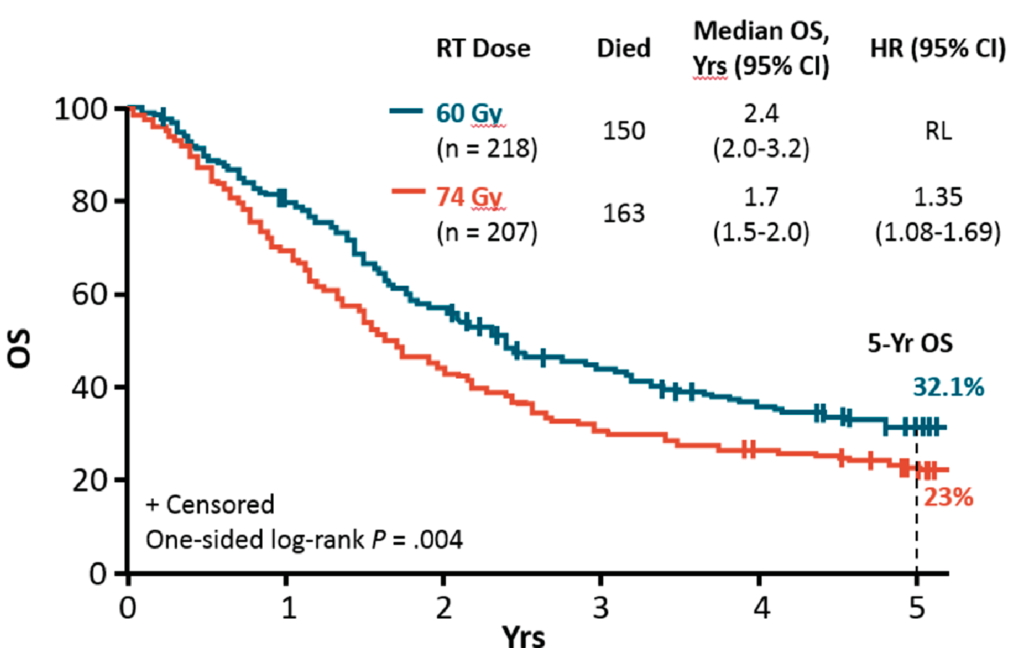 Figure 2: Overall survival RTOG 0617 study, standard dose (60Gy) versus high dose (74Gy)