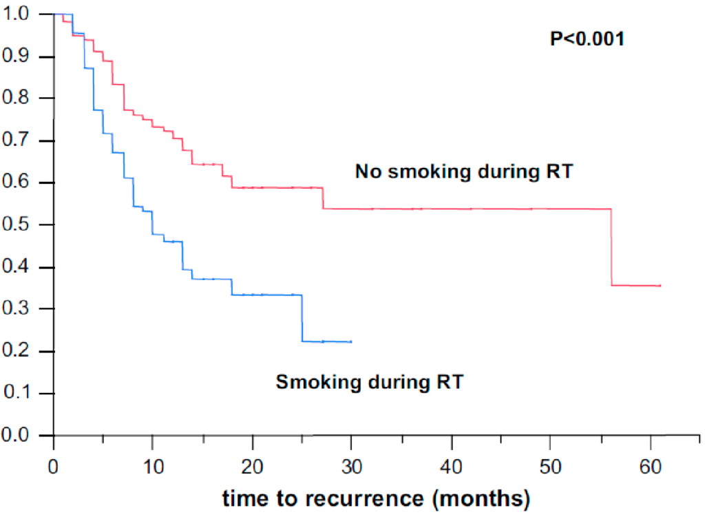 Figure 3: Effect of smoking during radiotherapy (RT) on locoregional control, Rades, 2008